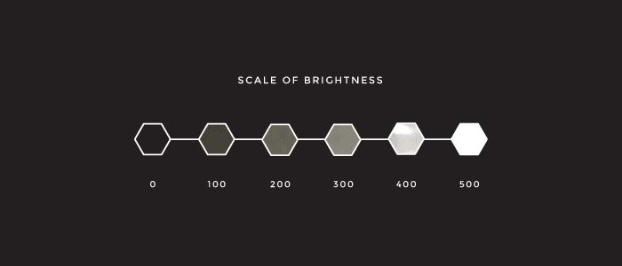 brightness scale of tv