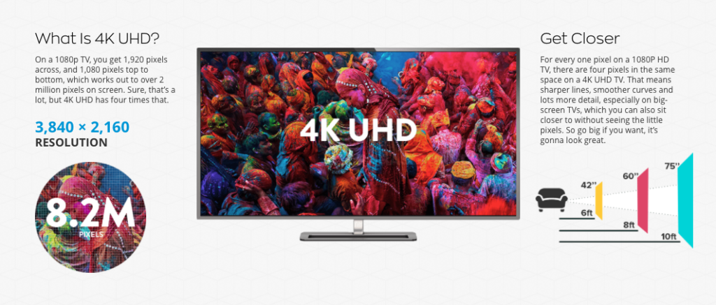 What is 4K UHD Television